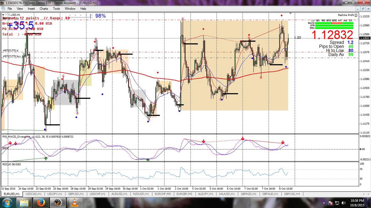 7 Strategi Trading Forex Terbaik Menurut Grace Cheng