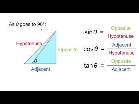Trig Functions For 0 And 90 Degrees Youtube