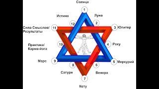 нумерология.  Карта даты рождения. Основы астрограммы. Веды.  1 часть. Е.Штоль