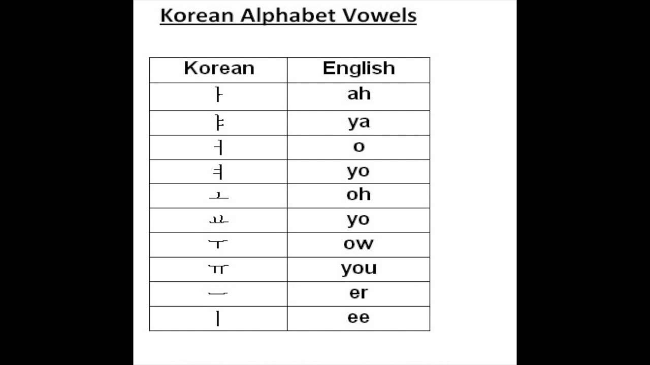Writing A Letter In Korean