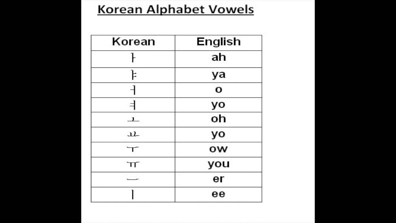 Lets Practice Korean Alphabets Ll Lesson 4 Korean Letter Korean