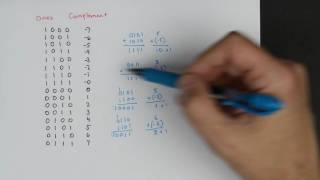Twos complement: Negative numbers in binary
