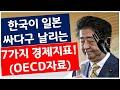 알고보니 일본은 경제강국이 아니었다? 그냥 대한민국이 더  강국이었다^^! #삼성전자 #반도체 #SK하이닉스 #아베 #일본여행