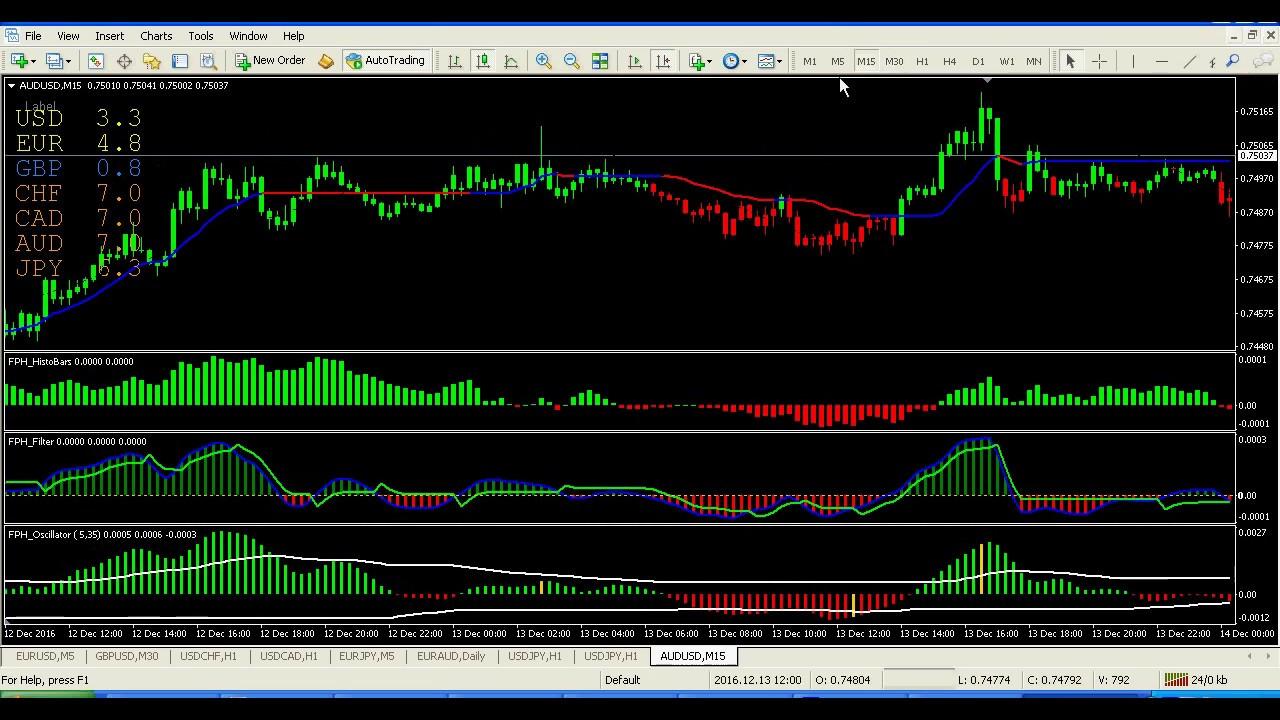Forex profit heaper