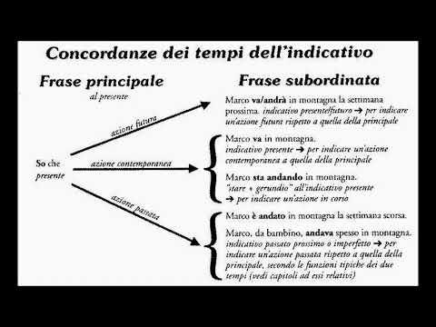Congiuntivo e condizionale latino dating