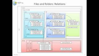 FINREP 2012 taxonomy and the Data Modeler - ExcelXbrlGen (Excel add in)