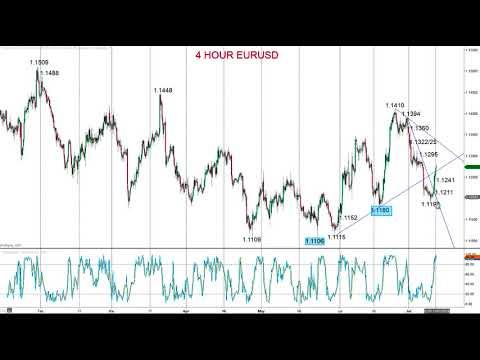 Wann offnen die forex markte