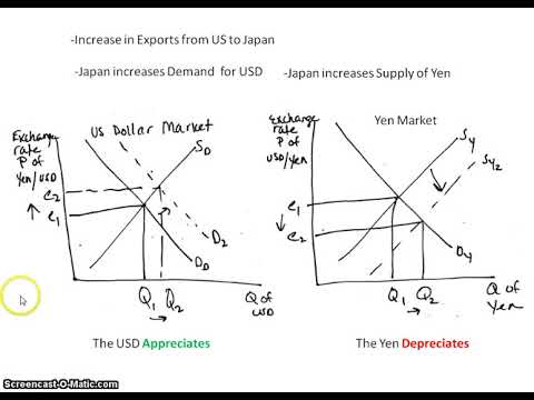 Foreign Exchange Markets Impact On The Loanable Funds And Money Market Graphs Youtube