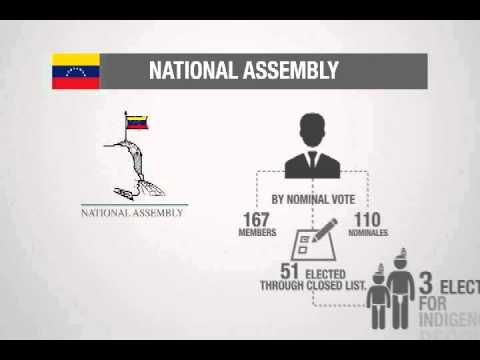 The Venezuelan National Assembly