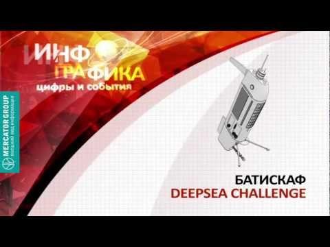 Батискаф Deepsea Challenge