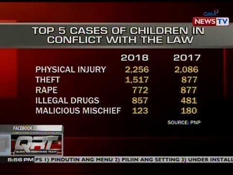 QRT: Top 5 cases of children in conflict with the law