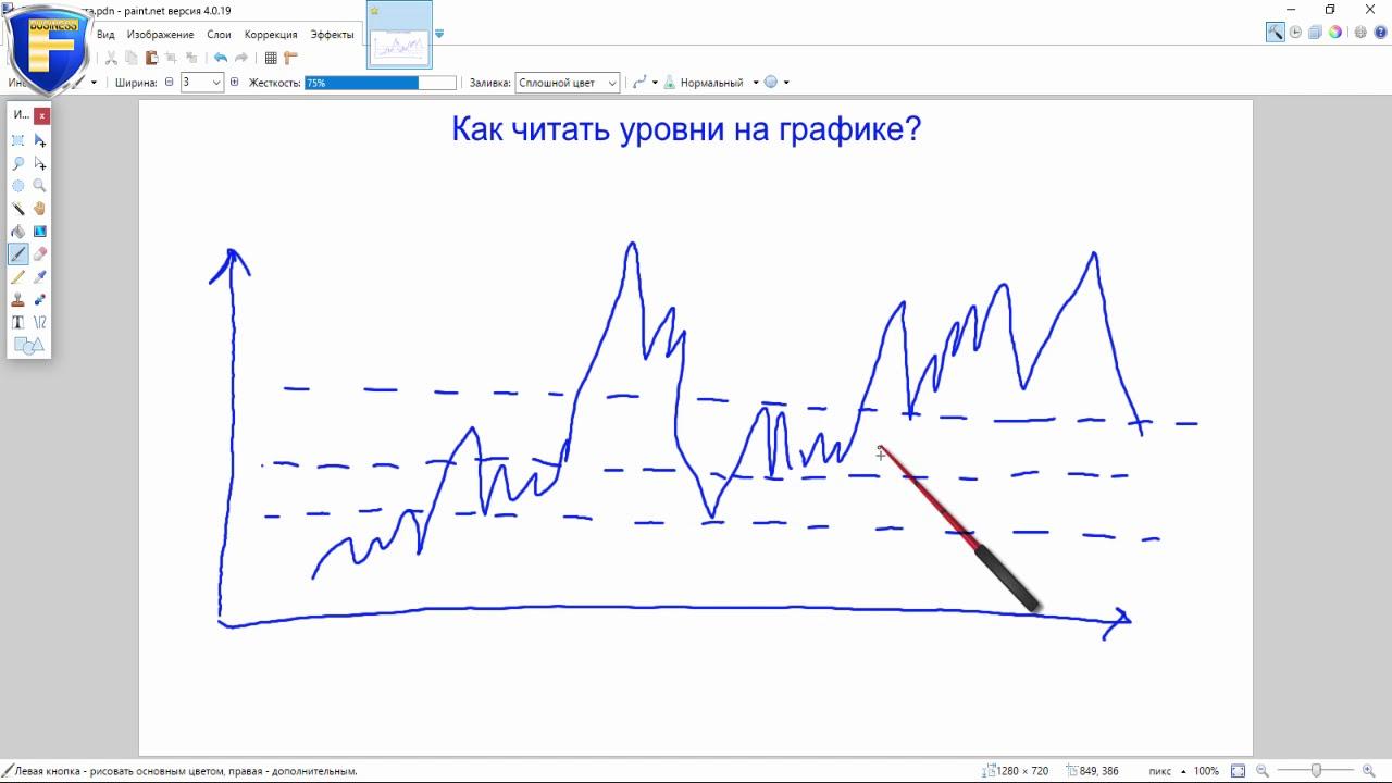 Как правильно читать графики форекс видео заработать деньги на форекс отзывы