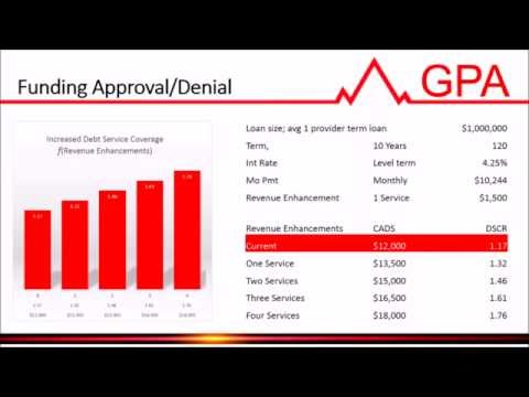 Med Finance 101 - Web Clinic - Grice, Pope and Associates