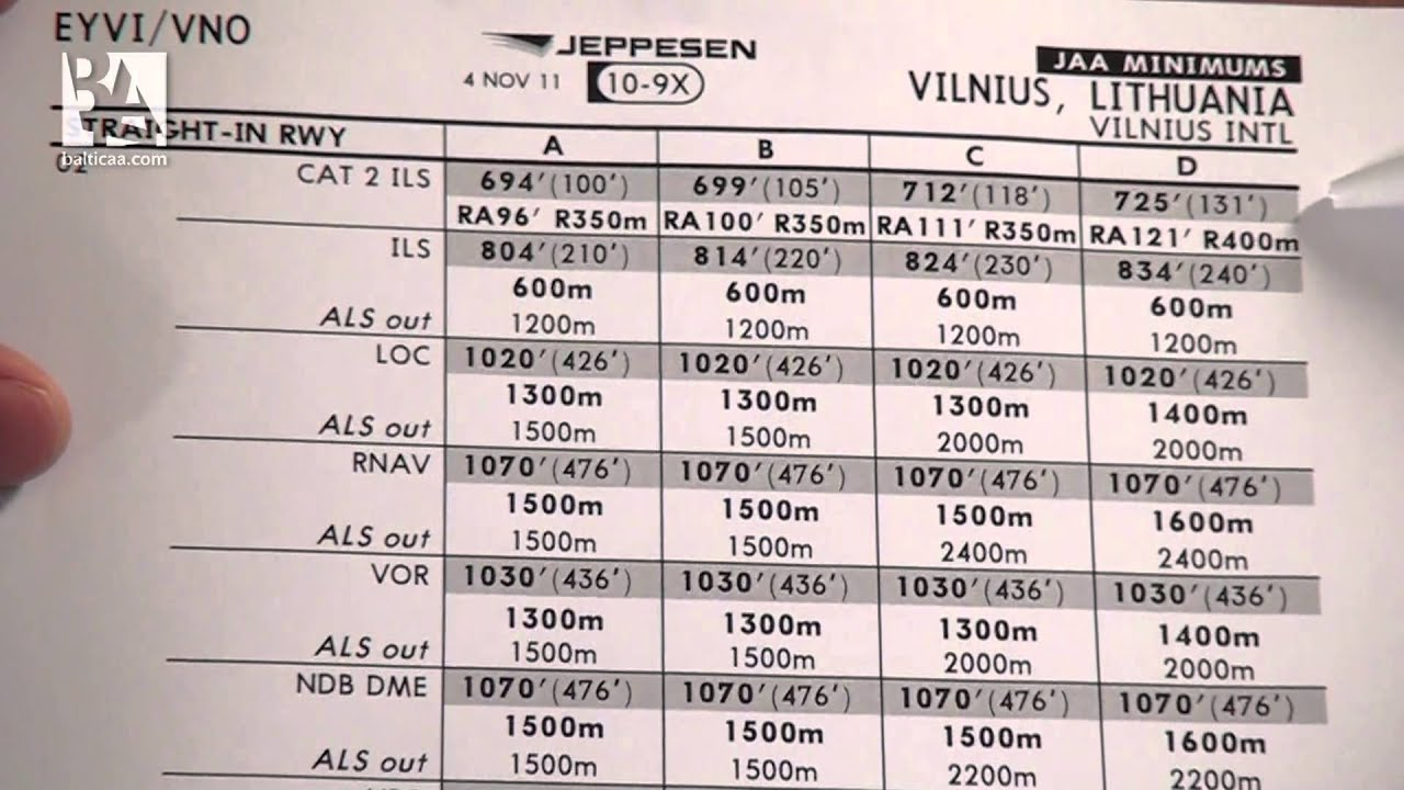 Baltic aviation academy understanding jeppesen charts part  youtube also rh