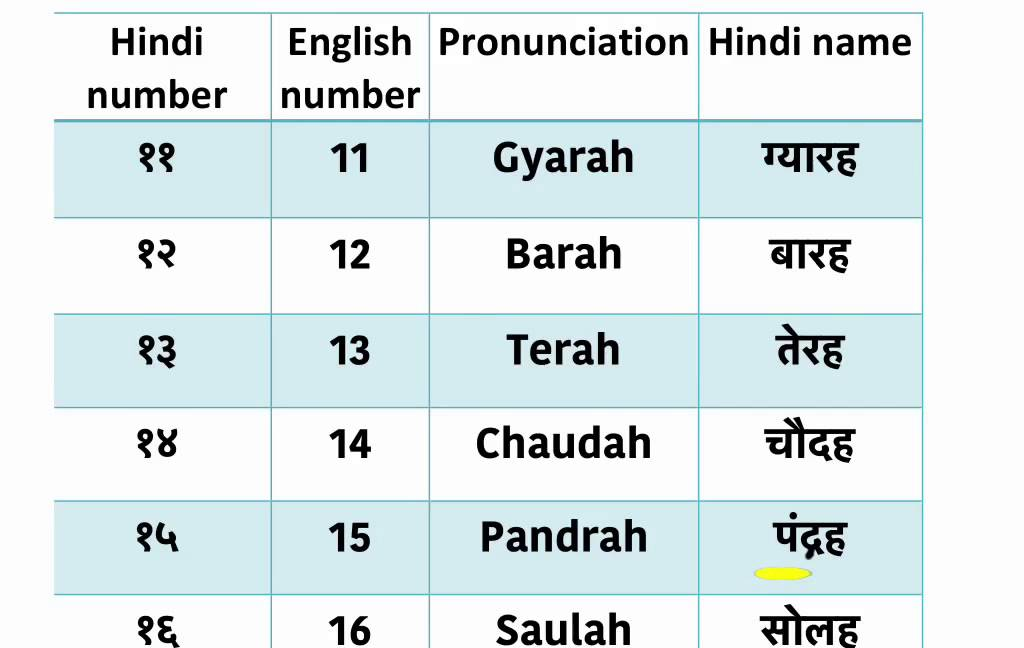 Hindi Number Names 1 100 Related Keywords - Hindi Number ...