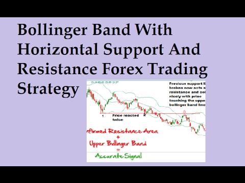 Bollinger bands support resistance