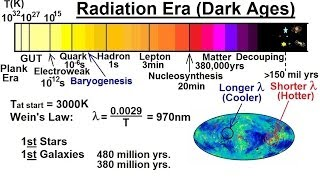 Astronomy: The Big Bang (24 of 30) Radiation Era (Dark Ages) 1st Stars and Galaxies Appears