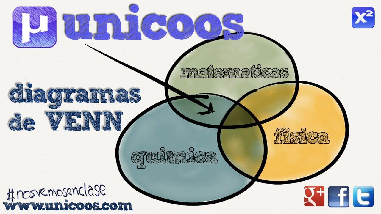Diagrama de venn 01 2bachi probabilidad y conjuntos youtube ccuart Choice Image