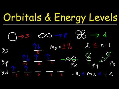 Orbitals, Atomic Energy Levels, & Sublevels Explained - Basic ...