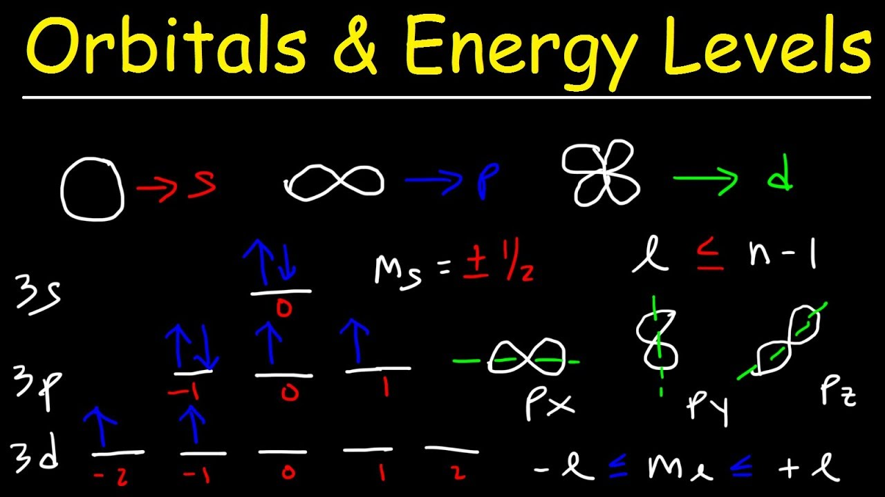 Orbitals, Atomic Energy Levels, & Sublevels Explained - Basic Introduction  to Quantum Numbers