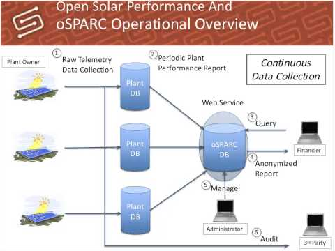 Smart Grid Testing and Certification and Open Solar Performance & Reliability Clearinghouse Project
