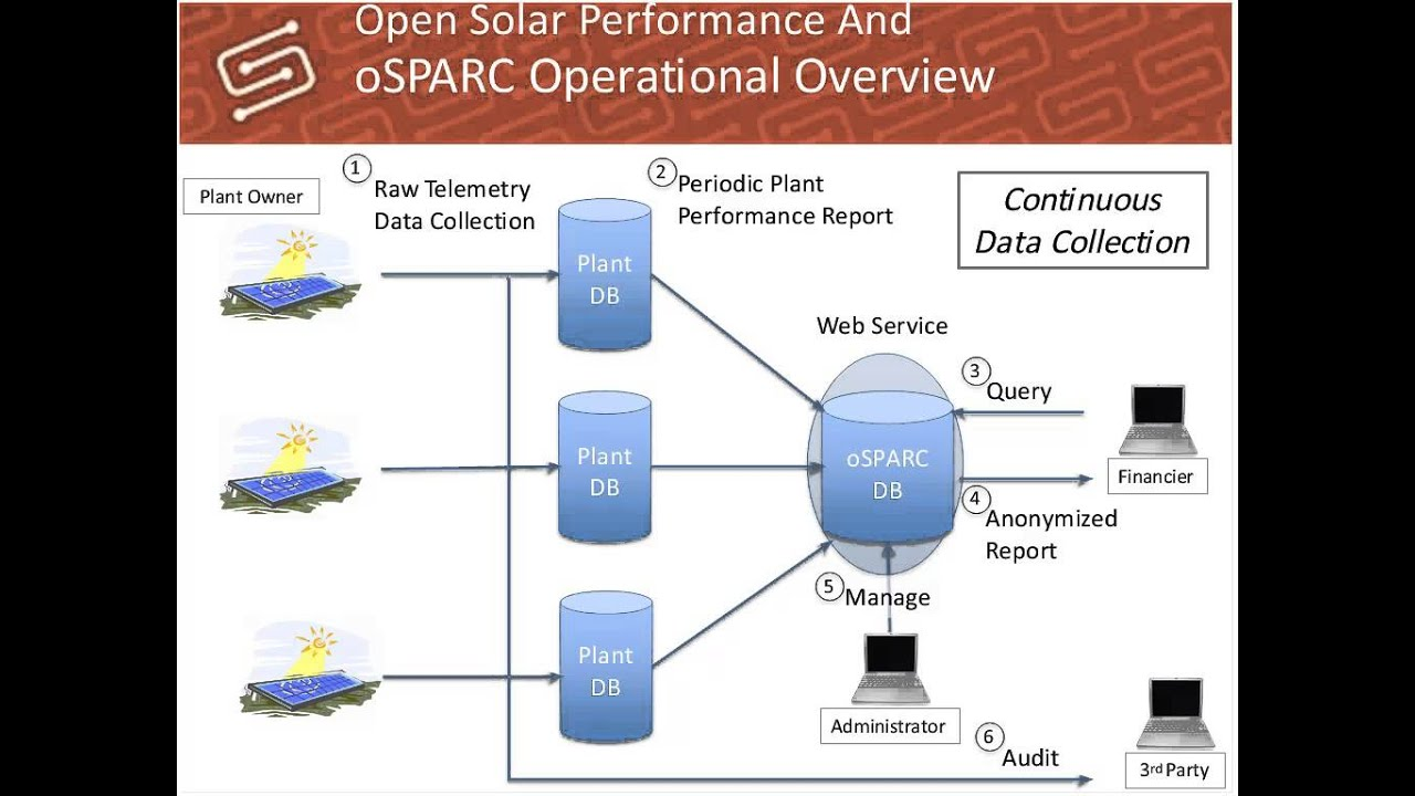 Smart Grid Testing And Certification And Open Solar Performance