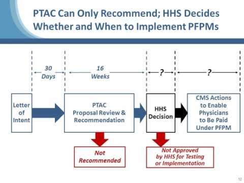 How to Submit to the Physician- Focused Payment Model Technical Advisory Committee