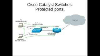 Cisco Catalyst switches - protected ports (russian)