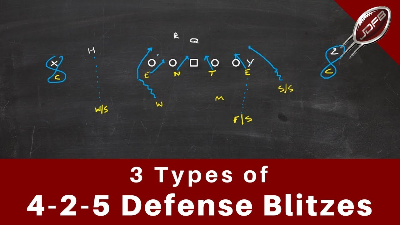 3 Types Of 4 2 5 Defense Blitzes Joe Daniel Football Youtube