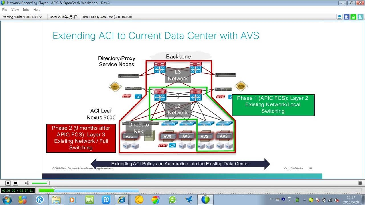 Cisco ACI Training Part 9 - YouTube
