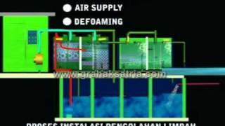 IPAL sistem BIOFILTER (Instalasi Pengolahan Air Limbah)