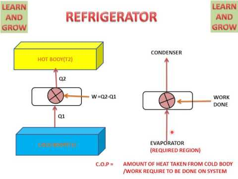 HEAT ENGINE,HEAT PUMP AND REFRIGERATOR (UNDERSTAND EASILY) हिन्दी !