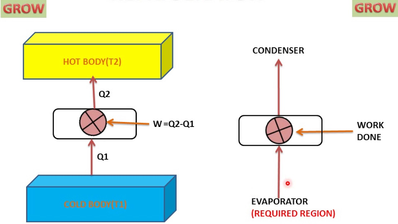 medium resolution of heat engine heat pump and refrigerator understand easily