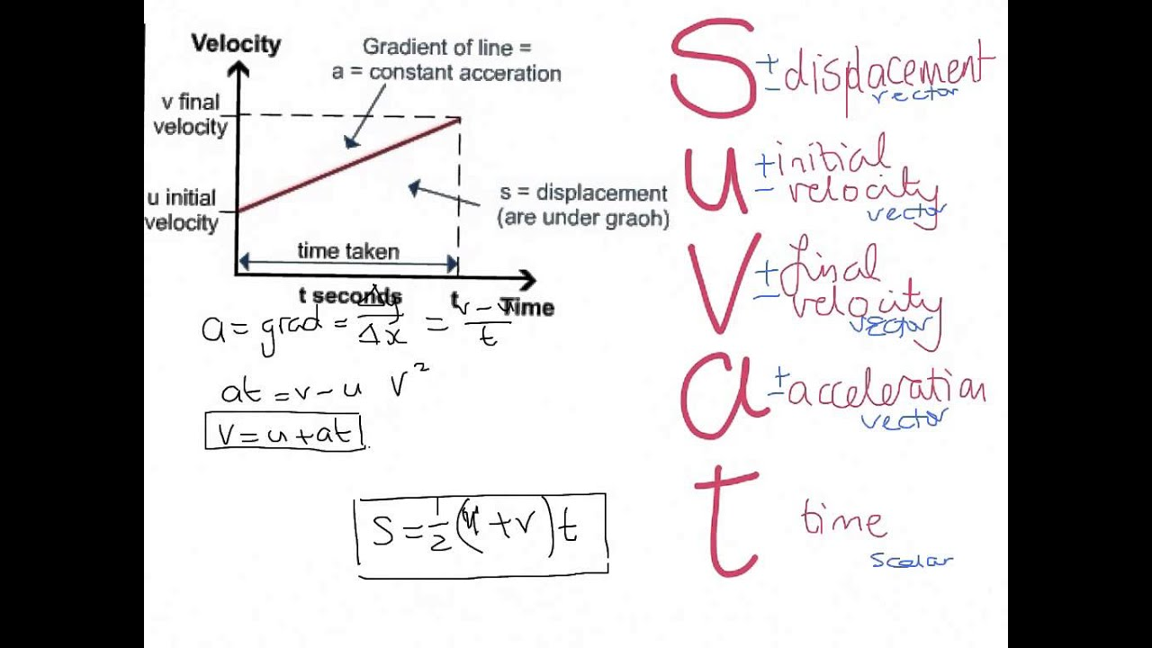 suvat equations  YouTube