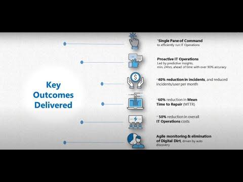 GAVS' Zero Incident Framework™ - an AIOps based TechOps platform
