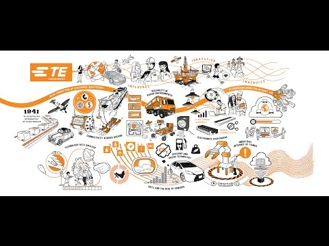 TE's 75 Years of Leading Connectivity