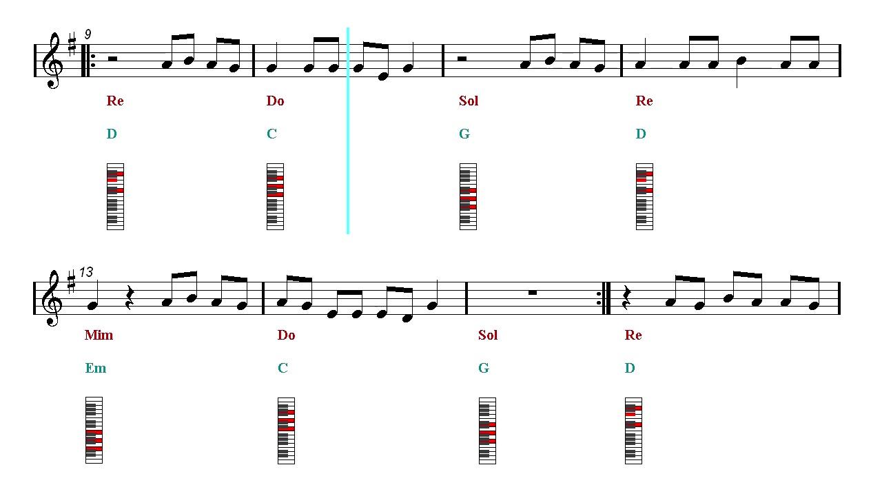 Piano Chords Tutorial Let Her Go Passenger Sheet Music Guitar