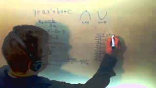 Funciones Parabola Grafica Matematicas 1º Bachillerato CCSS Academia Usero Estepona