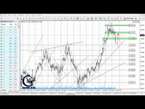 ≡ Технический анализ валют и акций от Артёма Гелий 02 мая 2019.