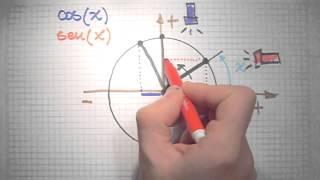 Funciones Trigonométricas Seno y Coseno definidas en el círculo unitario | El Traductor