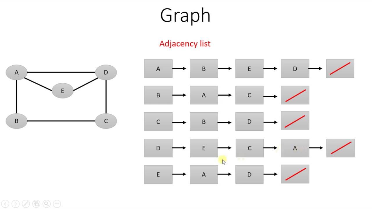 72  Graph Adjacency List And Neighbor