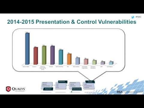 Quick Look: 2015 Industrial Control Systems Vulnerability Trends