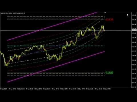 Le Centre Of Gravity Forex System La Methode Universelle Youtube