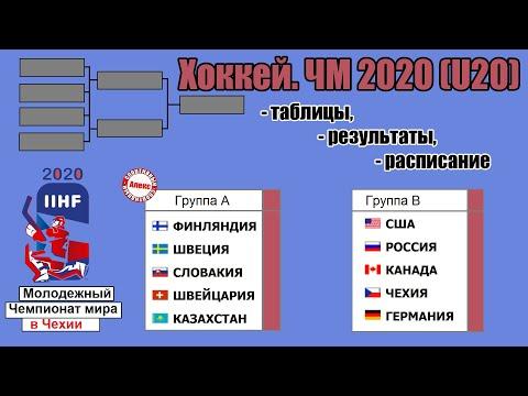 Чемпионат мира по хоккею 2020 (U20). Результаты, таблицы, расписание. Россия уступила в 1-й день.