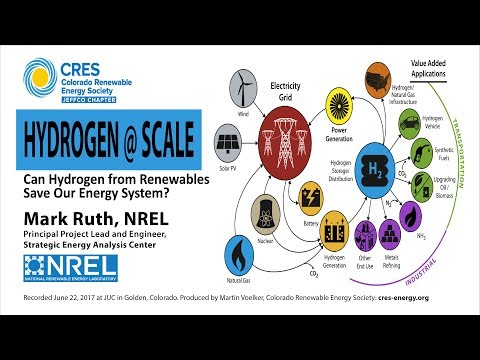 Can Hydrogen Save our Energy System? Mark Ruth, NREL