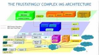 Next Generation Communication Architecture