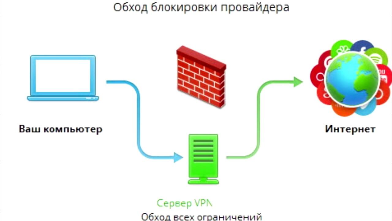 🚩 Как открыть порты на роутере