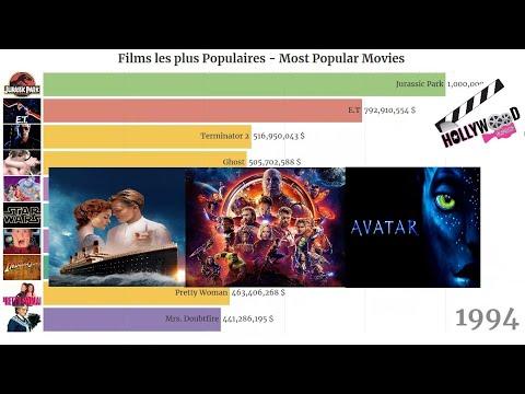 films-les-plus-populaires---most-popular-movies