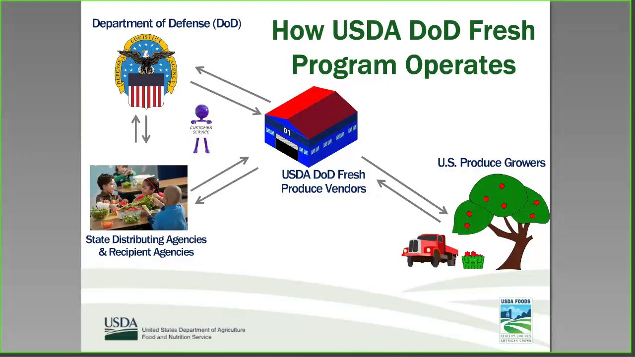 Best Practices For The Use Of The Usda Dod Fresh Program