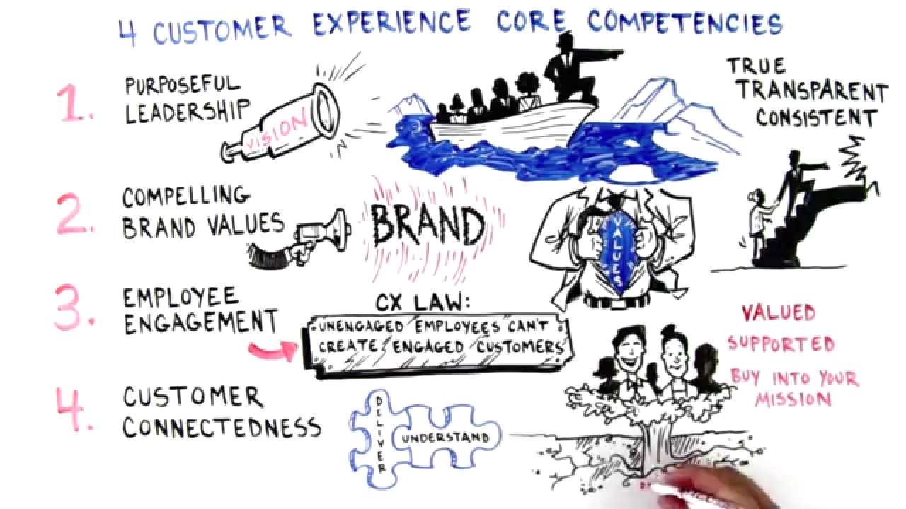 Customer experience CX the guide to customer success